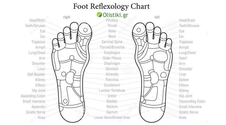 Σημεία και χάρτες Ρεφλεξολογίας